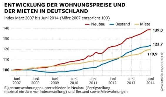Duits vastgoed is de laatste jaren in waarde toegenomen.